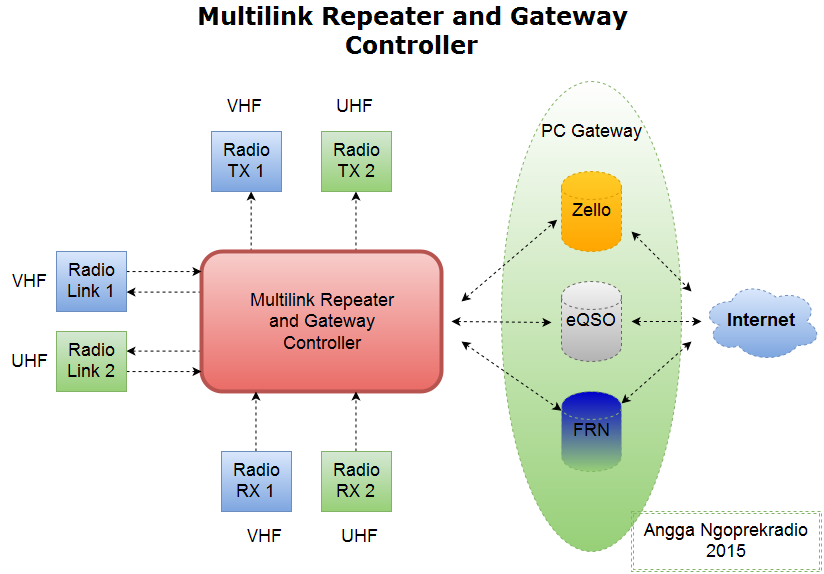 Multilink Repeater