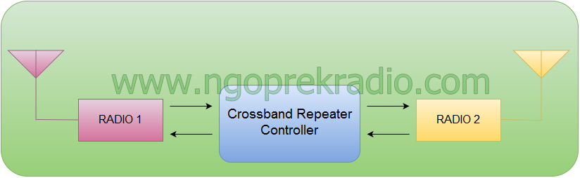crossband-simple